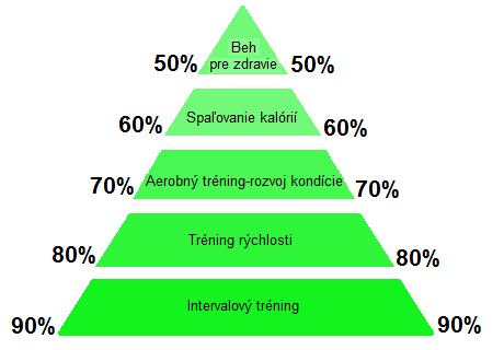 Správne behanie je dôležité pre efektívne chudnutie.  7c34755fa73